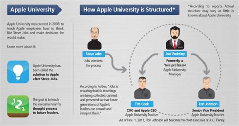 layout strategy of apple apple shuffles executives in hr apple university and mac