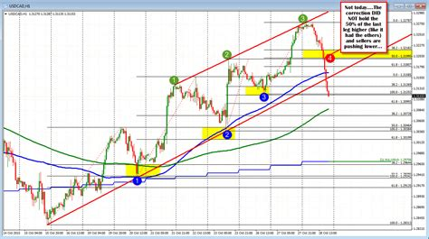 forex trading technical analysis tutorial how to do forex technical analysis haytriflundme s diary