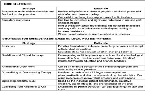Nfcmaster Blog Antimicrobial Stewardship Policy Template