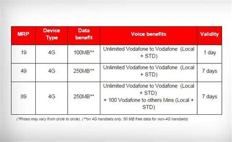 vodafone mobile plans prepaid free activate vodafone prepaid programs