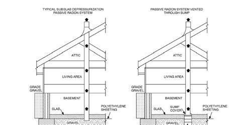 building foundation types foundation engineering building foundation types