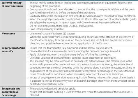 Brown S Regional Anesthesia Review Freesul 1 bier block hadzic s peripheral nerve blocks and anatomy
