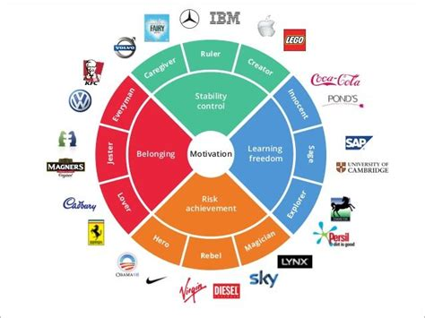 color archetypes best closest brand archetype wheel to slideshare