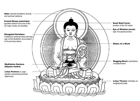 sections of buddhism iconography
