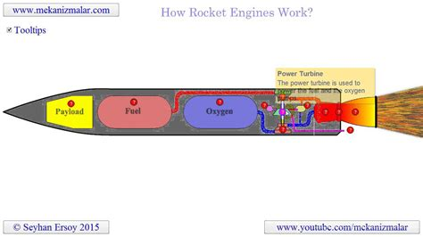 Principles Of Nuclear Rocket Propulsion how rocket engines work