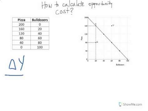 How To Find The How To Calculate Opportunity Cost