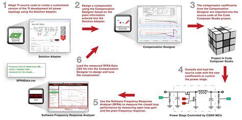 process design tools demystifying the digital power compensator design process