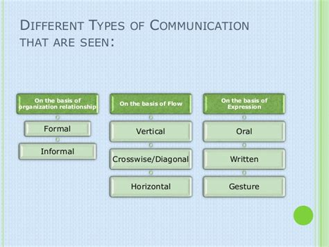 different types of communication images