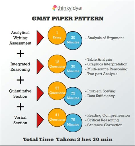 Do All Mba Programs Require Gmat by Gmat Boost Education