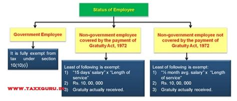 gratuity section 10 10 income tax provisions individual salaried for a y 2015 16