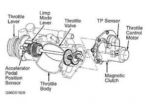 note electronic throttle system etcs may also be referred to as electronic throttle