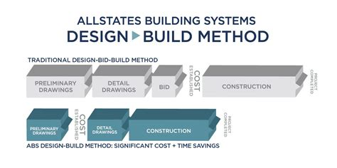 design and build contractors the design build process architects allstates