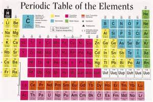 the periodic table song periodic tables