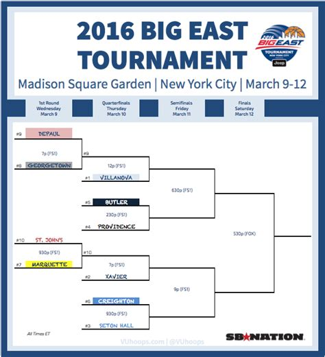 2016 big ten tournament printable bracket 2016 big east tournament bracket game times tv