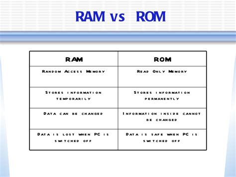 meaning of rom and ram storage devices