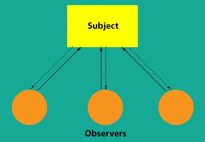 pattern observer android android design patterns the observer pattern