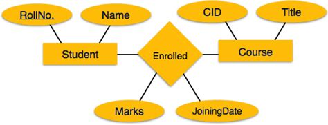 tutorialspoint for dbms er model to relational model