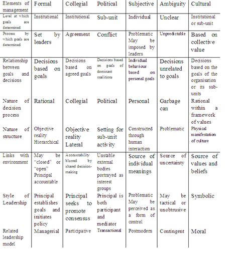 Compare The M Ed Educational Business Administration To A Mba by Personality Theories Comparison Chart