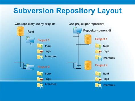 Repository Pattern Best Practices Net | build and release interview questions tutorials gt gt what