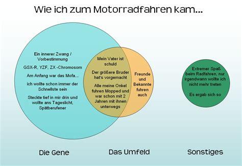 Motorrad Online Frageb Gen by Das Motorrad Gen Moppedblog