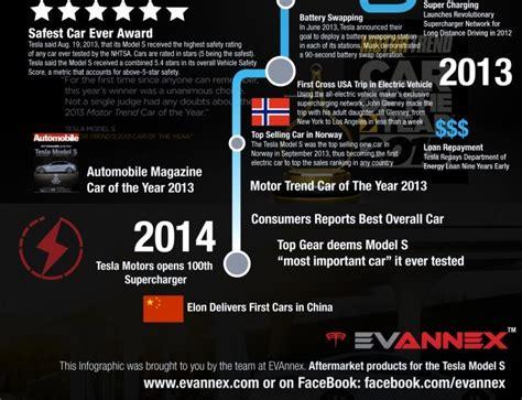 Founder Of Tesla A History Of Tesla Motors Inc Infographic