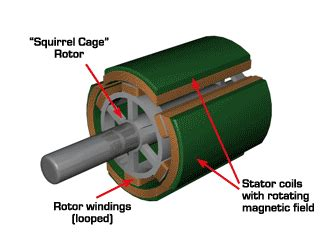 inductor in dc motor how tesla will change the world wait but why