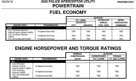 ford explorer  offer  engine options  torque report