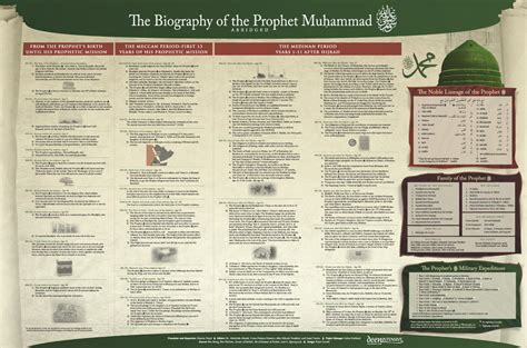 biography of muhammad saw rasulullah saw biography in a poster islamicevents sg