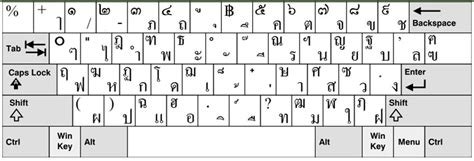 keyboard layout per country a list of local keyboard layout in 24 countries regions