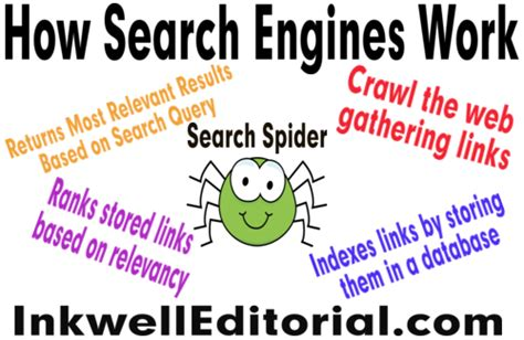 How To Search On By Where They Work Writing Seo Content 5 Ways Learning How To Do It Can Increase Your Income