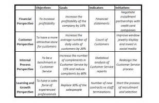 business score card 3 balanced scorecard exles application in business