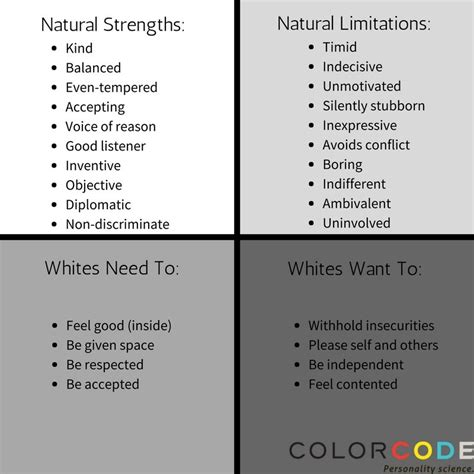 color code white using the color code personality test to understand your