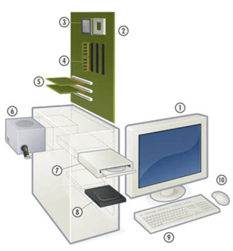 diagram of computer hardware what is computer hardware components definition