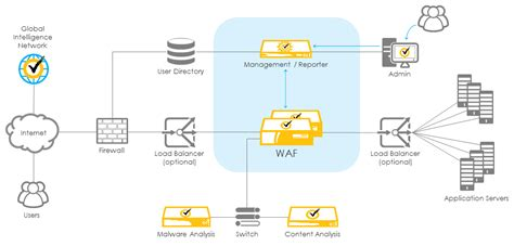 Diagram Of Firewall Image Collections How To Guide And Refrence Waf Project Template