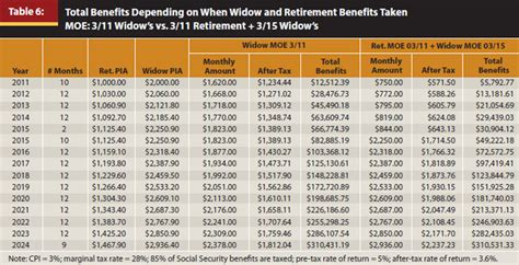 social security table for retirement journal when to start collecting social security benefits