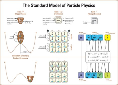 the origin of mass elementary particles and fundamental symmetries books standard model mathematical formulation