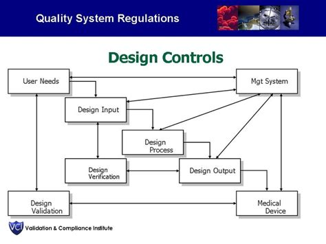 design validation definition fda great textbook on design control altough its written for