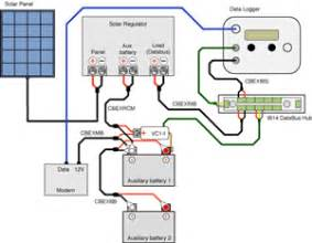 palle solar guide to get how to make solar panel charge controller