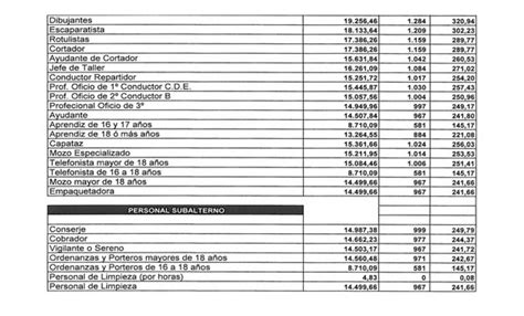 lista de sueldos de empleados rurales 2016 2017 acuerdo salarial 2015 unin cortadores 2016 sueldos de