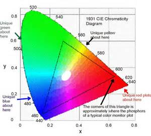 cie color cie diagram