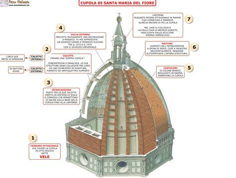 cupola di brunelleschi firenze filippo brunelleschi ist superiore aiutodislessia net