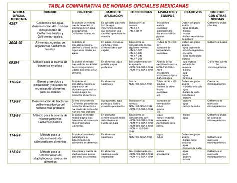 tabla comparativa de procedimientos contables tabla comparativa de normas oficiales mexicanas