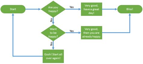 Yes No Flowchart Template Powerpoint Getting Started With Yes No Flowchart Template