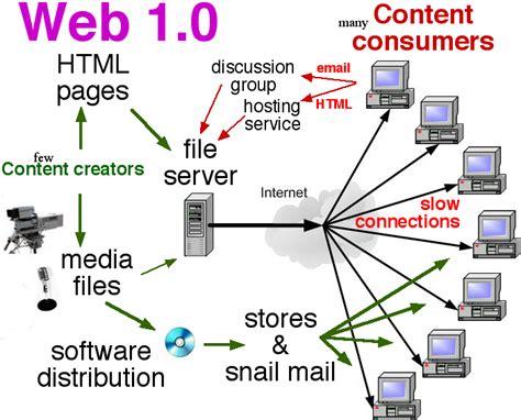 imagenes de web 2 0 web 1 0 imagenes de web 1 0