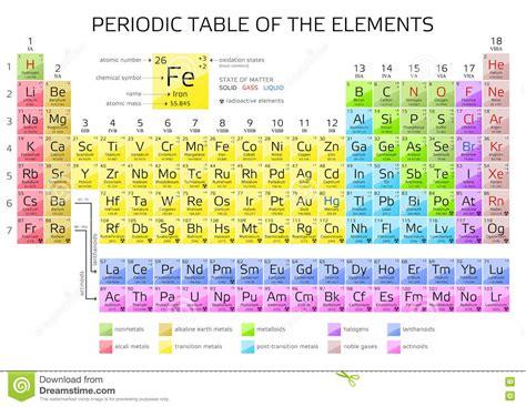 spiegazione tavola periodica degli elementi tavola periodica degli elementi s di mendeleev con i