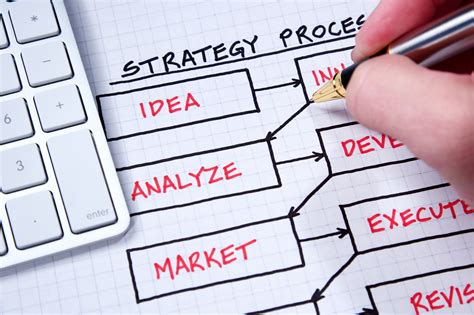 design strategy meaning developing a strategic plan as an artist or designer