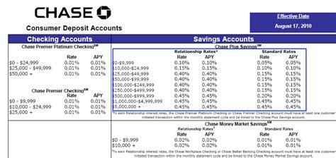 bank account interest rates as more americans save the typical big to fail banking