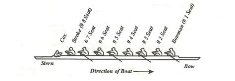 boat terms crew rowing terms westfield crew
