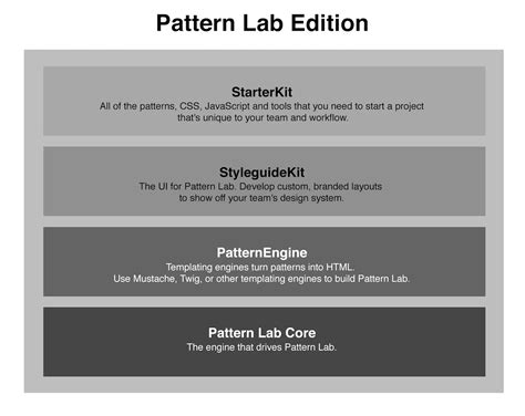 pattern lab github package patternlab node