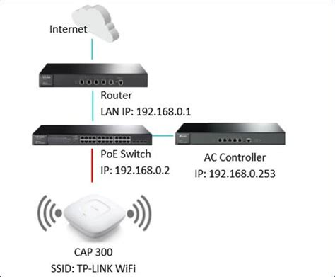 Tp 001 Set Jangkar how to set up a wireless network using tp link ac cap serial products tp link